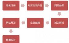 七个创业期网站建设的步骤