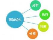 分享网站优化的四种新思路