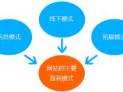 个人站长网站盈利必须掌握的八个技巧和模式