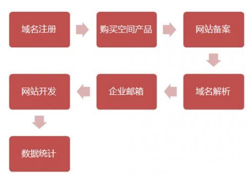 创业期建站的七个步骤