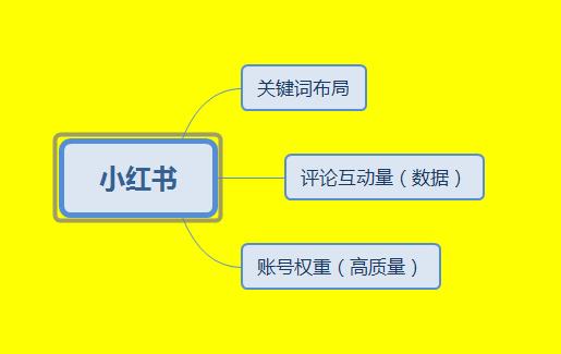 如何利用小红书推广营销,排名机制流出 02