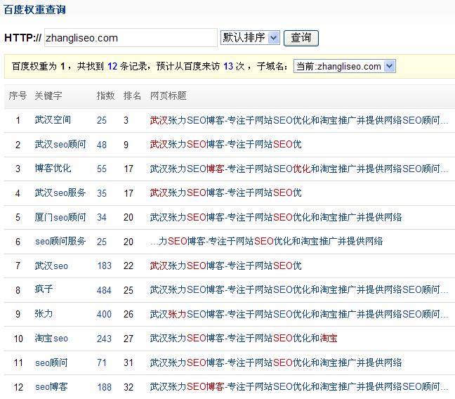 张力SEO博客的关键词排名