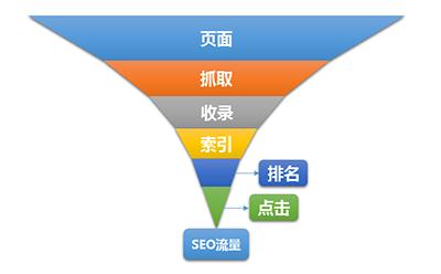 站长帮 影响SEO流量的六大关键因素 搜索,提交 SEO推广 SEOshalou