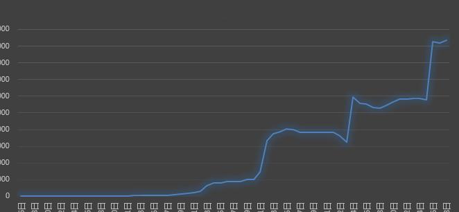 SEO索引量历史数据趋势图